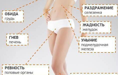Проекция психосоматических проблем на тело человека